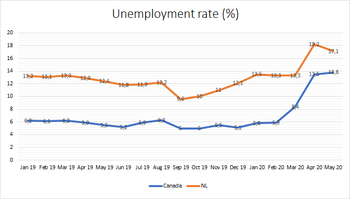 Unemployment numbers have risen since the spread of the pandemic to Canada. From March to May 2020, unemployment went up by 5.4 percentage points nationally and 3.8 percentage points provincially. Source: Newfoundland and Labrador Statistics Agency