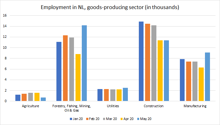 Between March and April 2020, 7,000 jobs were lost in the goods-producing sector. Forestry, fishing, mining, oil and gas was the hardest-hit sector. These jobs have since been regained. Source: Newfoundland and Labrador Statistics Agency