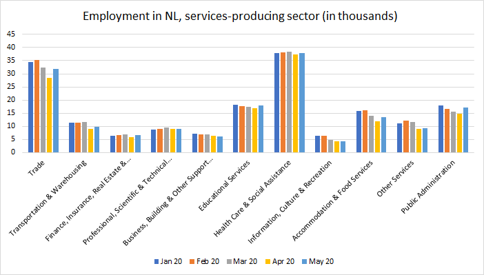 In the services-producing sector, 16,300 people lost their jobs from March to April 2020. In May, employment numbers in the sector went back up by 11,000.  Source: Newfoundland and Labrador Statistics Agency