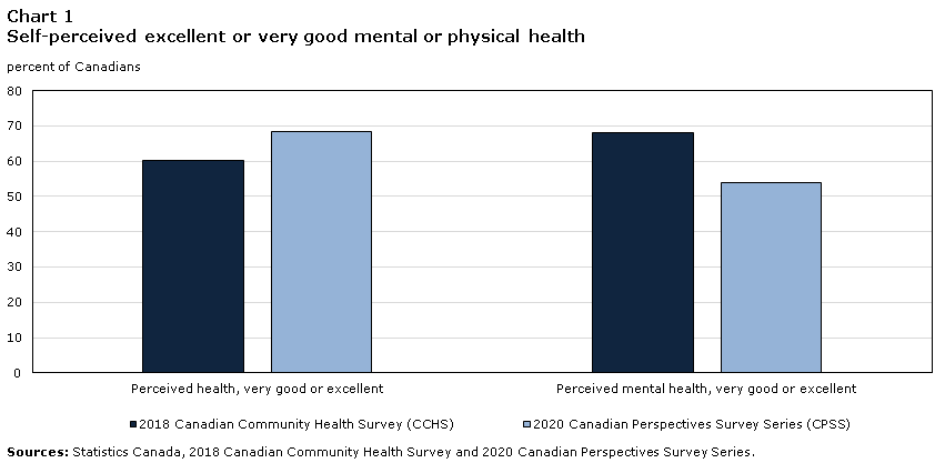 A bar graph showing how people's perceived health has changed between 2018 and 2020.